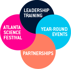 Circular pieces representing Atlanta Science Festival, Leadership Training, Year-Round Events, Partnerships
